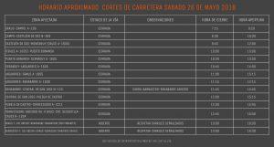 CARRETERAS CORTADAS 2018